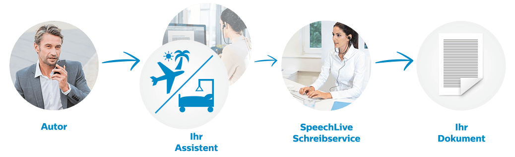 transcription-service-workflow